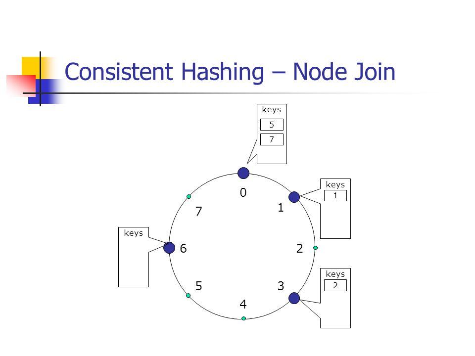 Consistent Hashing – Node Join 0 4 26 5 1 3 7 keys 1 2 7 5