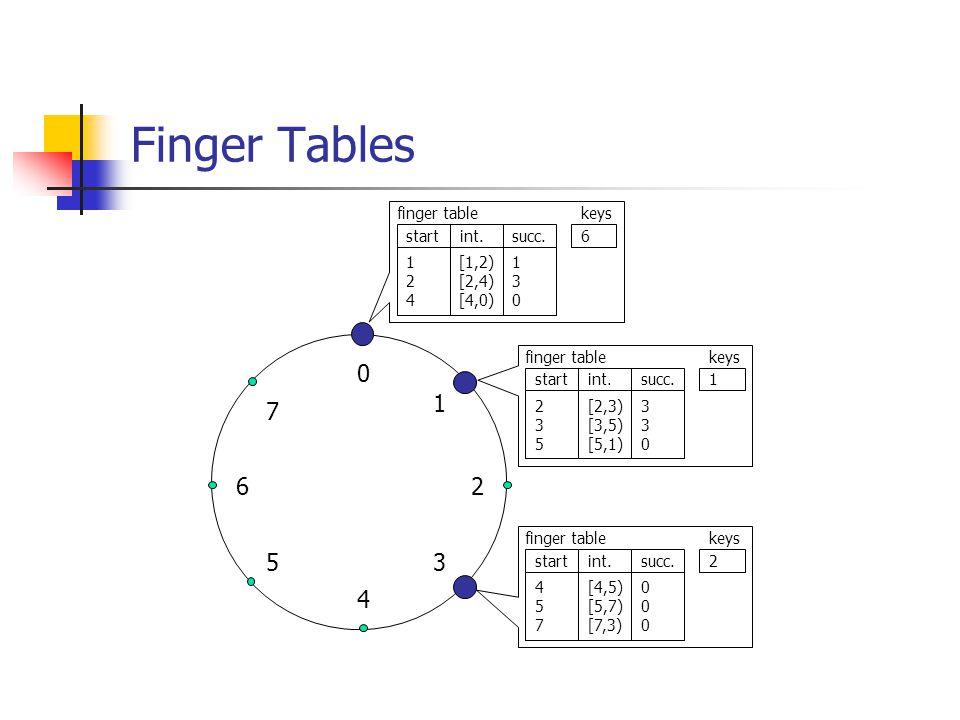Finger Tables 0 4 26 5 1 3 7 1 2 4 [1,2) [2,4) [4,0) 1 3 0 finger table startint.succ. keys 1 235235 [2,3) [3,5) [5,1) 330330 finger table startint.su