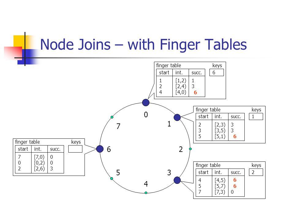Node Joins – with Finger Tables 0 4 26 5 1 3 7 124124 [1,2) [2,4) [4,0) 130130 finger table startint.succ. keys 1 235235 [2,3) [3,5) [5,1) 330330 fing