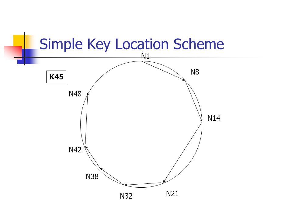 Simple Key Location Scheme N1 N8 N14 N21 N32 N38 N42 N48 K45