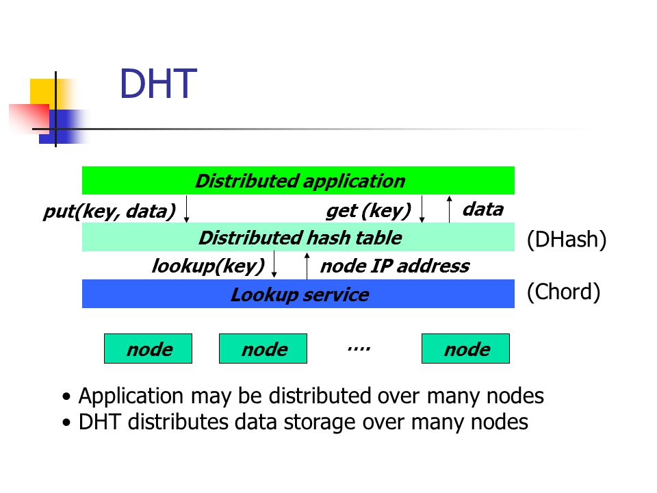 Pastry Identifier space: Nodes and data items are uniquely associated with m-bit ids – integers in the range (0 – 2 m -1) – m is typically 128 Pastry views ids as strings of digits to the base 2 b where b is typically chosen to be 4 A key is located on the node to whose node id it is numerically closest