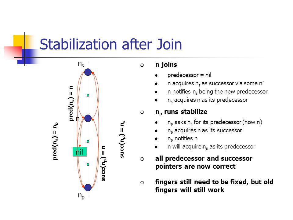 Stabilization after Join npnp succ(n p ) = n s nsns n pred(n s ) = n p  n joins predecessor = nil n acquires n s as successor via some n' n notifies