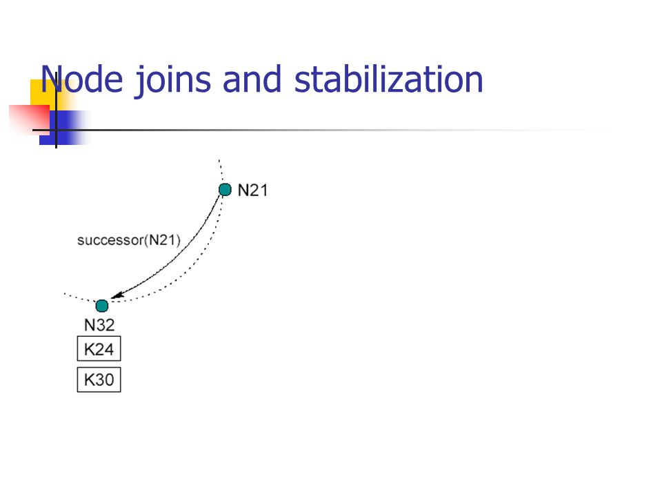 Node joins and stabilization