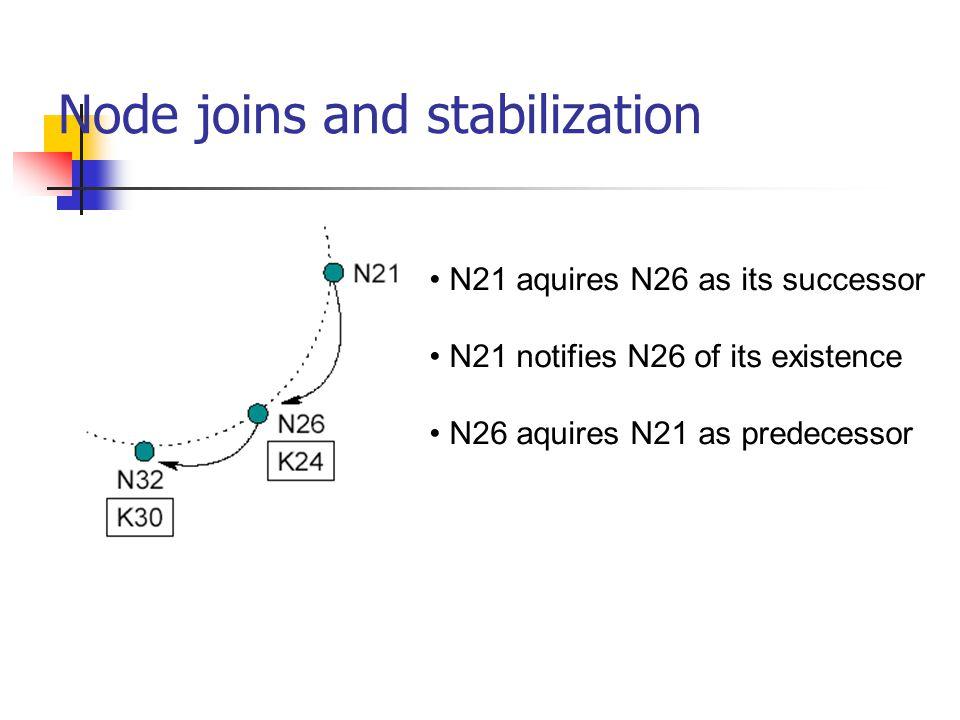 Node joins and stabilization N21 aquires N26 as its successor N21 notifies N26 of its existence N26 aquires N21 as predecessor