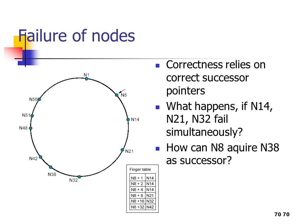 70 Failure of nodes Correctness relies on correct successor pointers What happens, if N14, N21, N32 fail simultaneously? How can N8 aquire N38 as succ