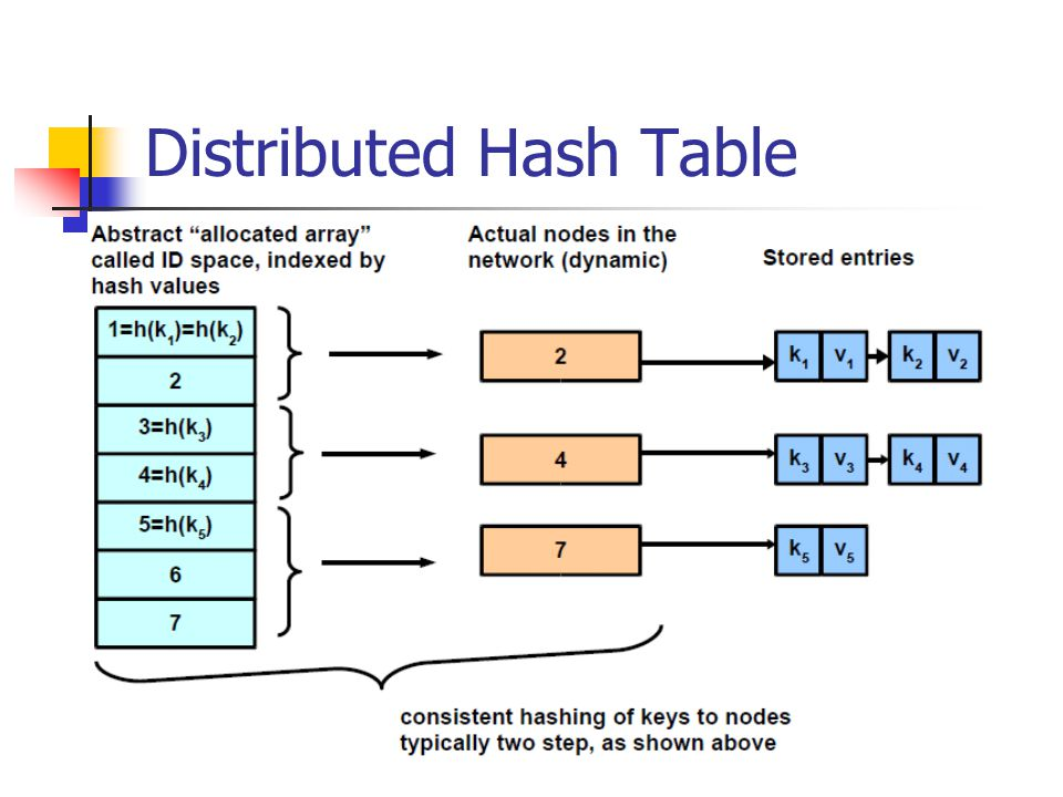 Routing Table A Pastry node's routing table is made up of m/b (log 2 b N) rows with 2 b -1 entries per row On node n, entries in row i hold the identities of Pastry nodes whose node-id share an i-digit prefix with n but differ in digit n itself For ex, the first row is populated with nodes that have no prefix in common with n When there is no node with an appropriate prefix, the corresponding entry is left empty Single digit entry in each row shows the corresponding digit of the present node's id – i.e.