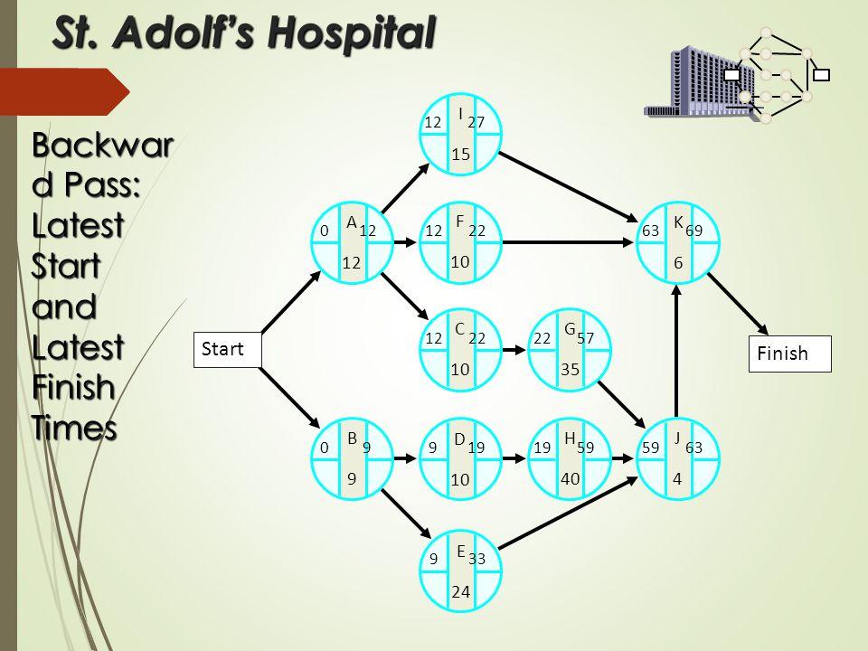 St. Adolf's Hospital A 12 K6K6 C 10 G 35 J4J4 H 40 B9B9 D 10 E 24 0 12 I 15 F 10 12 27 12 22 63 69 22 57 59 6319 59 9 33 0 9 9 19 12 22 Backwar d Pass