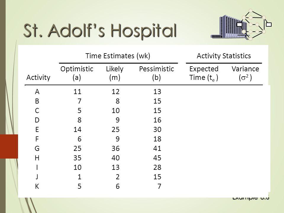 Example 8.6 St. Adolf's Hospital OptimisticLikelyPessimisticExpectedVariance Activity(a)(m)(b)Time (t e )(  2 ) Time Estimates (wk)Activity Statistic