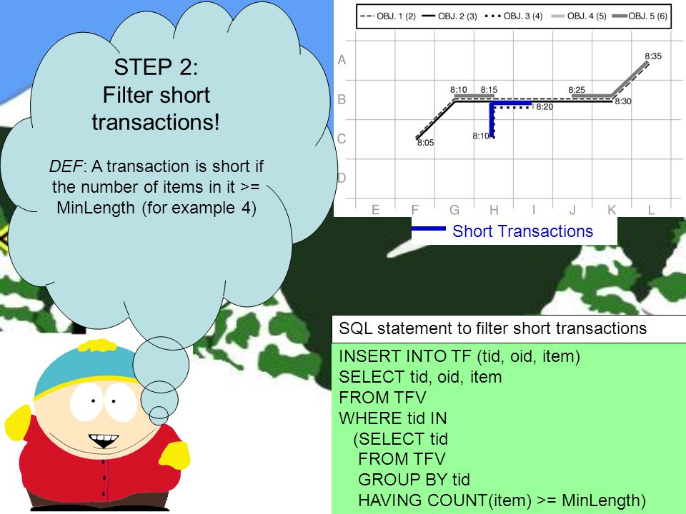 INSERT INTO TF (tid, oid, item) SELECT tid, oid, item FROM TFV WHERE tid IN (SELECT tid FROM TFV GROUP BY tid HAVING COUNT(item) >= MinLength) STEP 2: Filter short transactions.