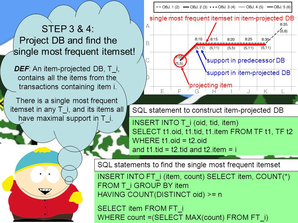 INSERT INTO T_i (oid, tid, item) SELECT t1.oid, t1.tid, t1.item FROM TF t1, TF t2 WHERE t1.oid = t2.oid and t1.tid = t2.tid and t2.item = i SQL statement to construct item-projected DB support in predecessor DB support in item-projected DB projecting item single most frequent itemset in item-projected DB INSERT INTO FT_i (item, count) SELECT item, COUNT(*) FROM T_i GROUP BY item HAVING COUNT(DISTINCT oid) >= n SELECT item FROM FT_i WHERE count =(SELECT MAX(count) FROM FT_i) SQL statements to find the single most frequent itemset STEP 3 & 4: Project DB and find the single most frequent itemset.