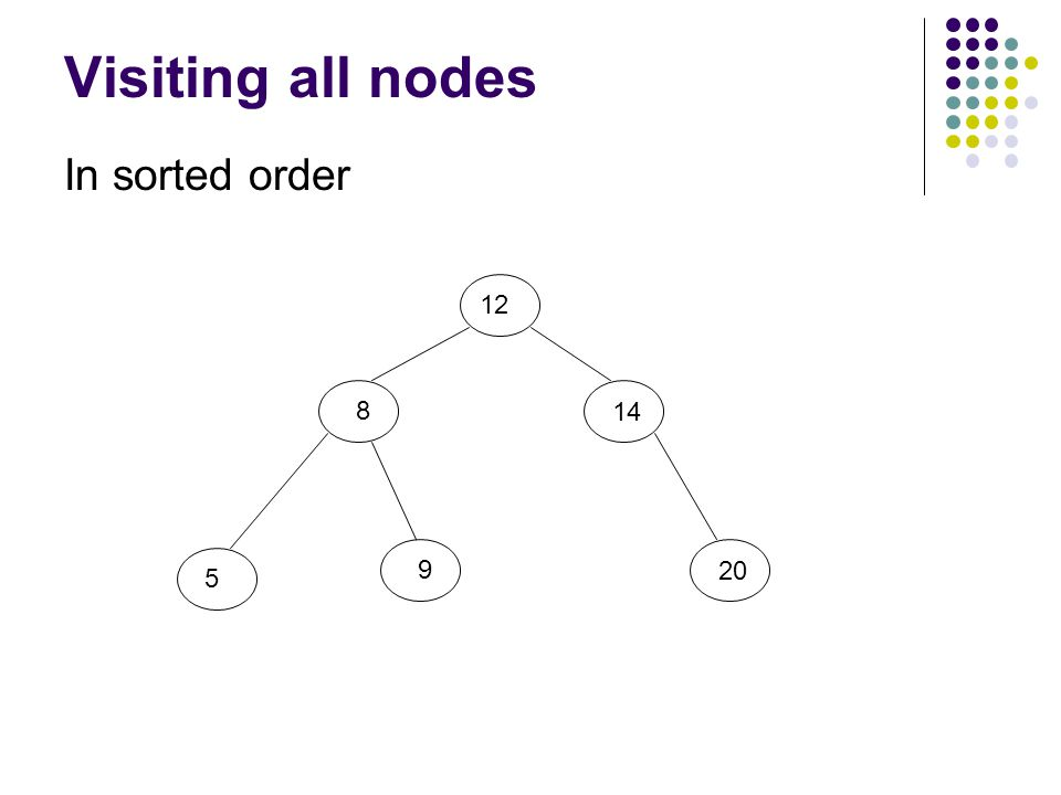 Visiting all nodes In sorted order 12 8 5 9 20 14