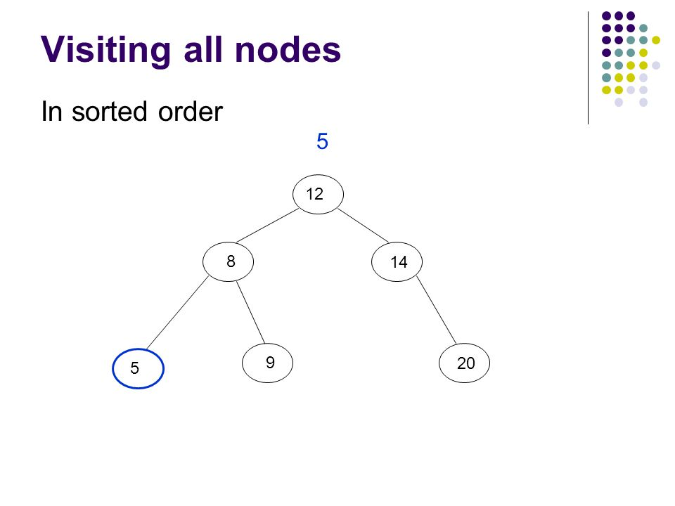 Visiting all nodes In sorted order 12 8 5 9 20 14 5