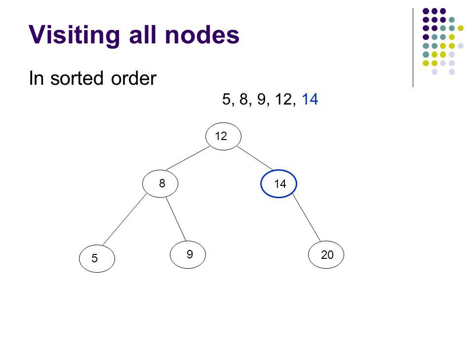 Visiting all nodes In sorted order 12 8 5 9 20 14 5, 8, 9, 12, 14