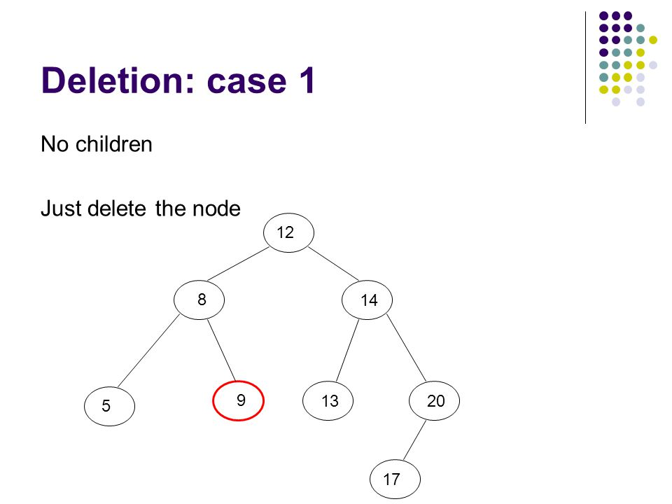 Deletion: case 1 No children Just delete the node 12 8 5 9 20 14 13 17