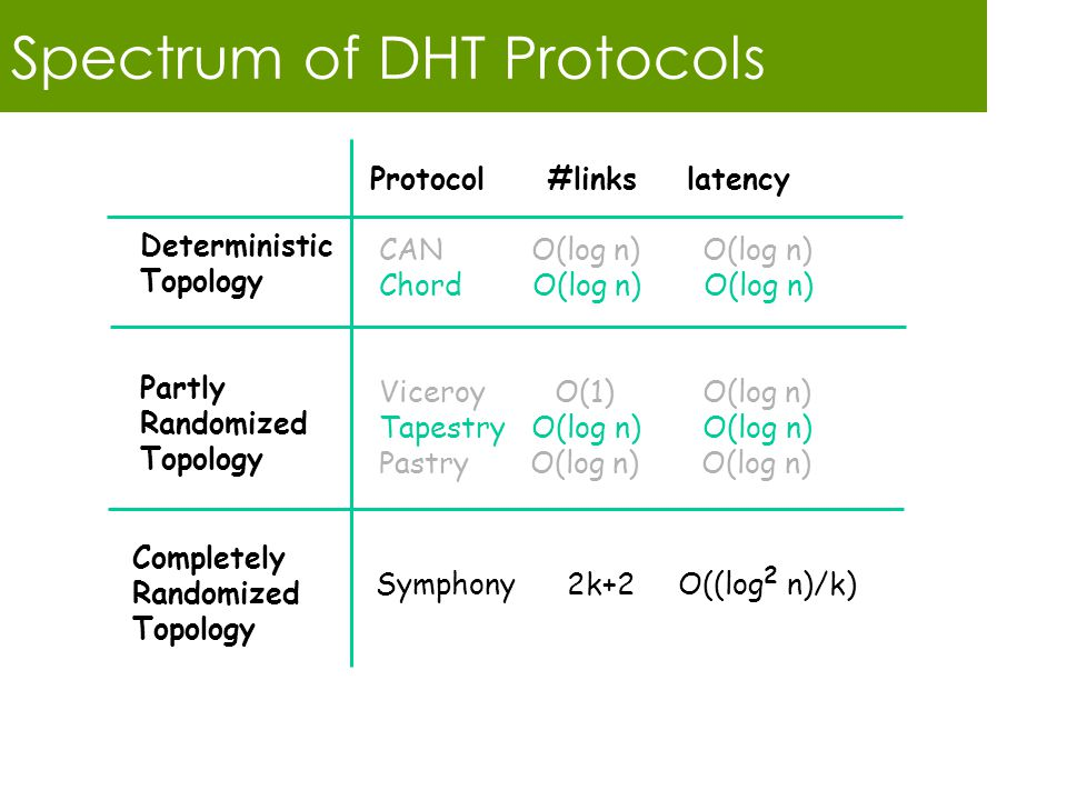 Spectrum of DHT Protocols Protocol #links latency CAN O(log n) O(log n) Chord O(log n) O(log n) Viceroy O(1) O(log n) Tapestry O(log n) O(log n) Pastry O(log n) O(log n) Deterministic Topology Partly Randomized Topology Completely Randomized Topology Symphony 2k+2 O((log 2 n)/k)
