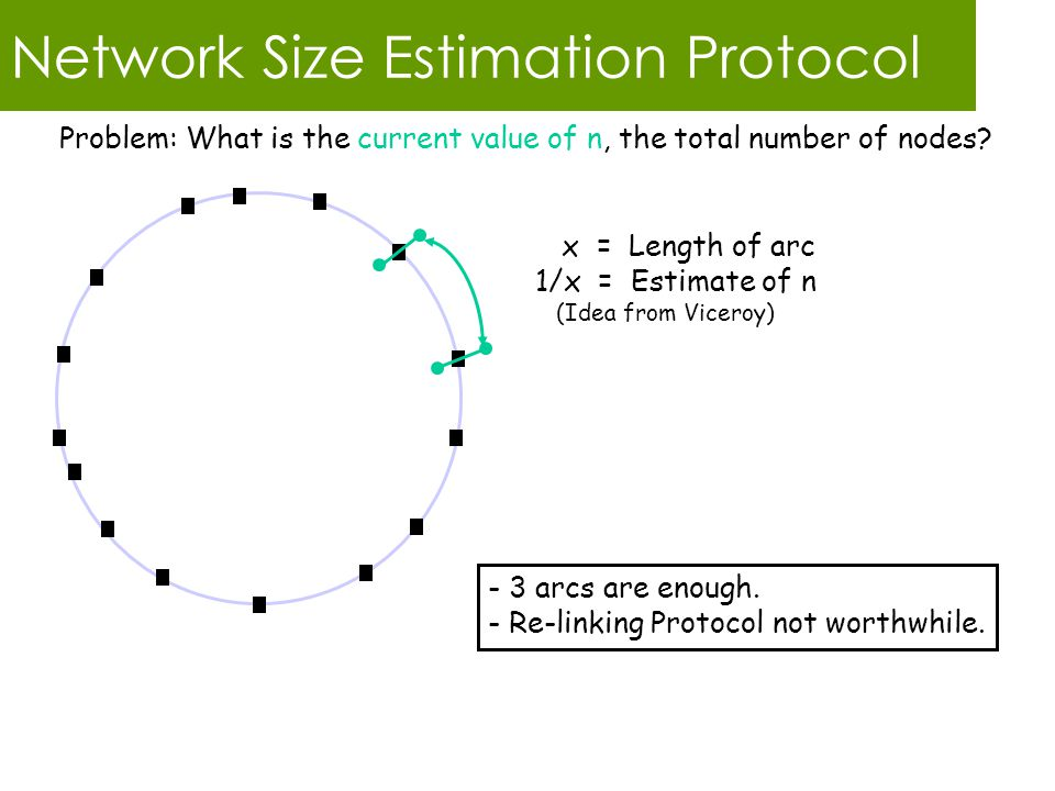 Network Size Estimation Protocol x = Length of arc 1/x = Estimate of n (Idea from Viceroy) Problem: What is the current value of n, the total number of nodes.