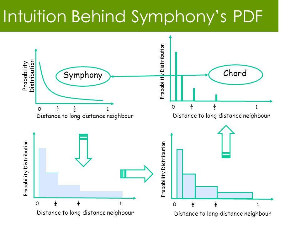 Intuition Behind Symphony's PDF Distance to long distance neighbour Probability Distribution 0 ¼ ½ 1 Chord Distance to long distance neighbour Probability Distribution 0 ¼ ½ 1 Distance to long distance neighbour Probability Distribution 0 ¼ ½ 1 Probability Distribution Symphony Distance to long distance neighbour