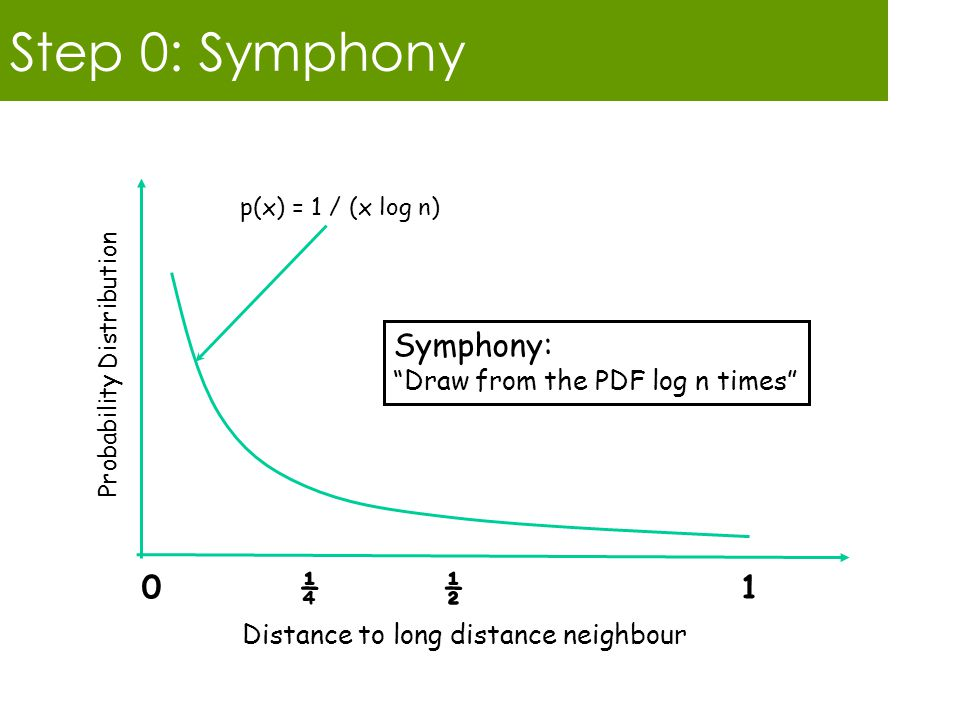 Step 0: Symphony 0 ¼ ½ 1 Probability Distribution p(x) = 1 / (x log n) Symphony: Draw from the PDF log n times Distance to long distance neighbour