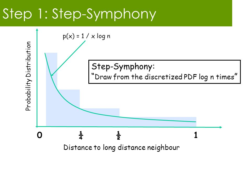 Step 1: Step-Symphony 0 ¼ ½ 1 Probability Distribution p(x) = 1 / x log n Step-Symphony: Draw from the discretized PDF log n times Distance to long distance neighbour
