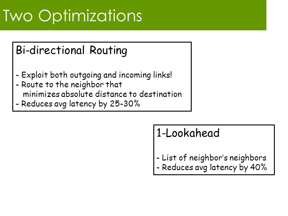 Two Optimizations 1-Lookahead - List of neighbor's neighbors - Reduces avg latency by 40% Bi-directional Routing - Exploit both outgoing and incoming links.