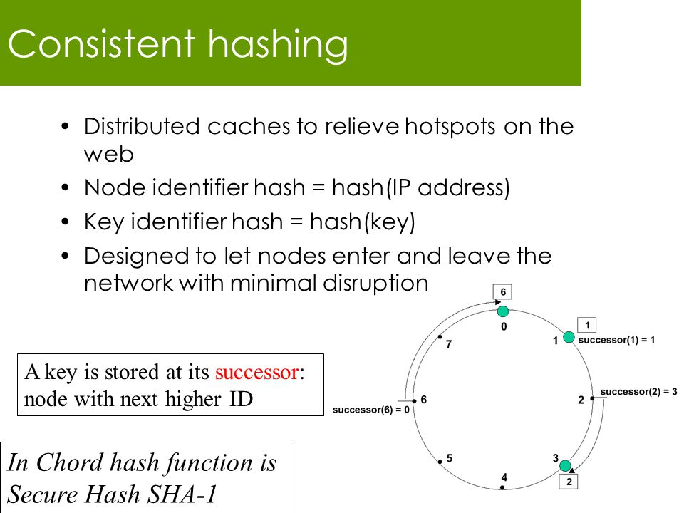 Consistent hashing Distributed caches to relieve hotspots on the web Node identifier hash = hash(IP address) Key identifier hash = hash(key) Designed to let nodes enter and leave the network with minimal disruption In Chord hash function is Secure Hash SHA-1 A key is stored at its successor: node with next higher ID