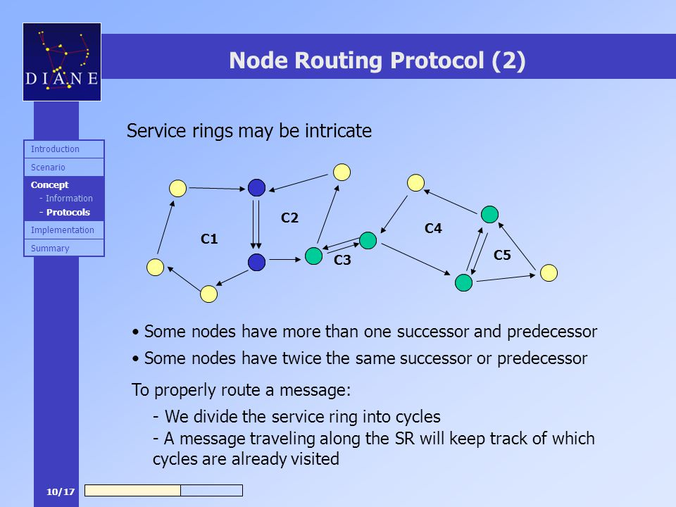 10/17 Node Routing Protocol (2) Service rings may be intricate Some nodes have more than one successor and predecessor Some nodes have twice the same