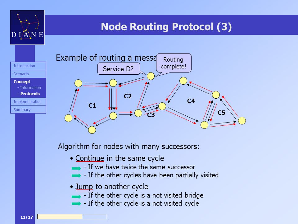 11/17 Node Routing Protocol (3) Example of routing a message: Algorithm for nodes with many successors: Continue in the same cycle Service D? - If we