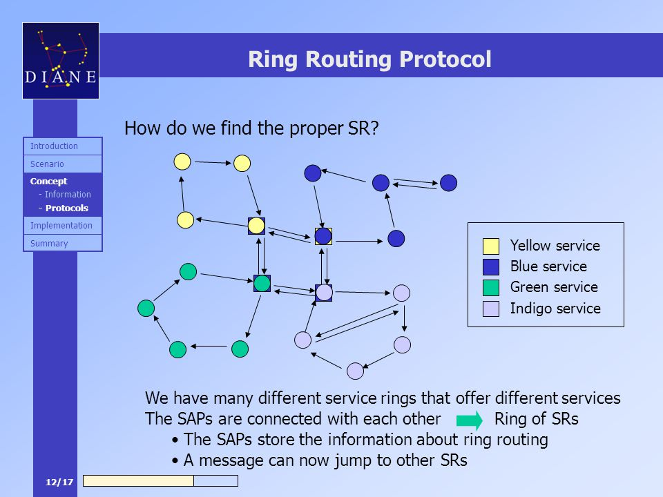 12/17 Ring Routing Protocol How do we find the proper SR? We have many different service rings that offer different services Yellow service Blue servi