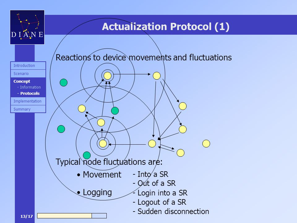 13/17 Actualization Protocol (1) Reactions to device movements and fluctuations Typical node fluctuations are: Movement Logging - Into a SR - Login into a SR - Out of a SR - Logout of a SR - Sudden disconnection Summary Implementation Concept - Information - Protocols Scenario Introduction