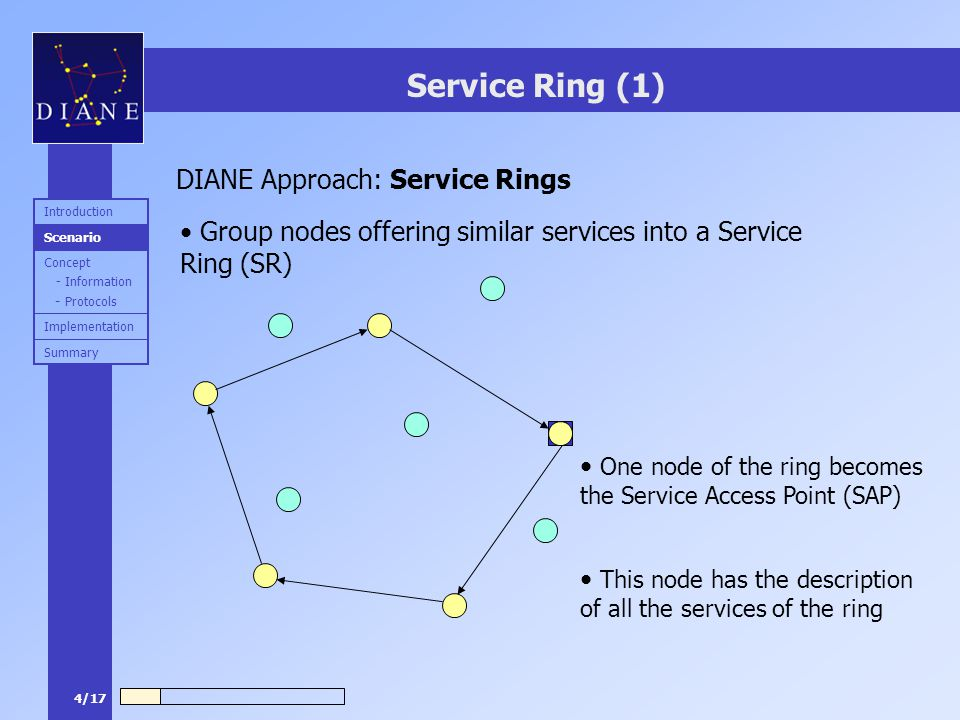4/17 Service Ring (1) Group nodes offering similar services into a Service Ring (SR) DIANE Approach: Service Rings One node of the ring becomes the Se