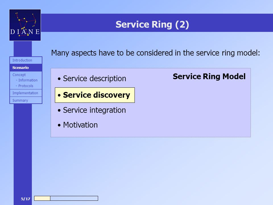 5/17 Service Ring Model Service Ring (2) Many aspects have to be considered in the service ring model: Service description Service integration Motivat
