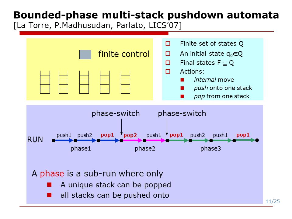 11/25 Bounded-phase multi-stack pushdown automata [La Torre, P.Madhusudan, Parlato, LICS'07] finite control A phase is a sub-run where only A unique stack can be popped all stacks can be pushed onto  Finite set of states Q  An initial state q 0  Q  Final states F  Q  Actions: internal move push onto one stack pop from one stack phase-switch phase-switch RUN phase1 phase2 phase3 push2push1push2 pop1 pop2push1 pop1 push1 pop1