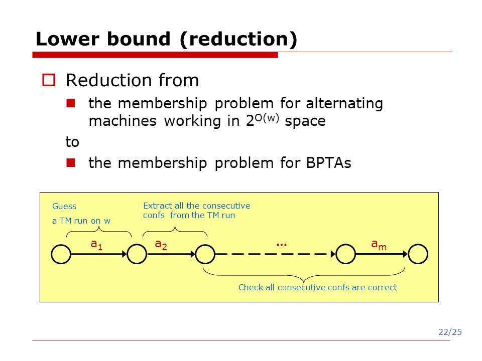 22/25 Lower bound (reduction)  Reduction from the membership problem for alternating machines working in 2 O(w) space to the membership problem for BPTAs a1a1 amam Guess a TM run on w a2a2 … Check all consecutive confs are correct Extract all the consecutive confs from the TM run
