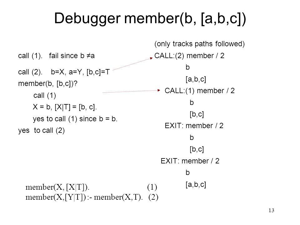 13 Debugger member(b, [a,b,c]) call (1). fail since b ≠a call (2).