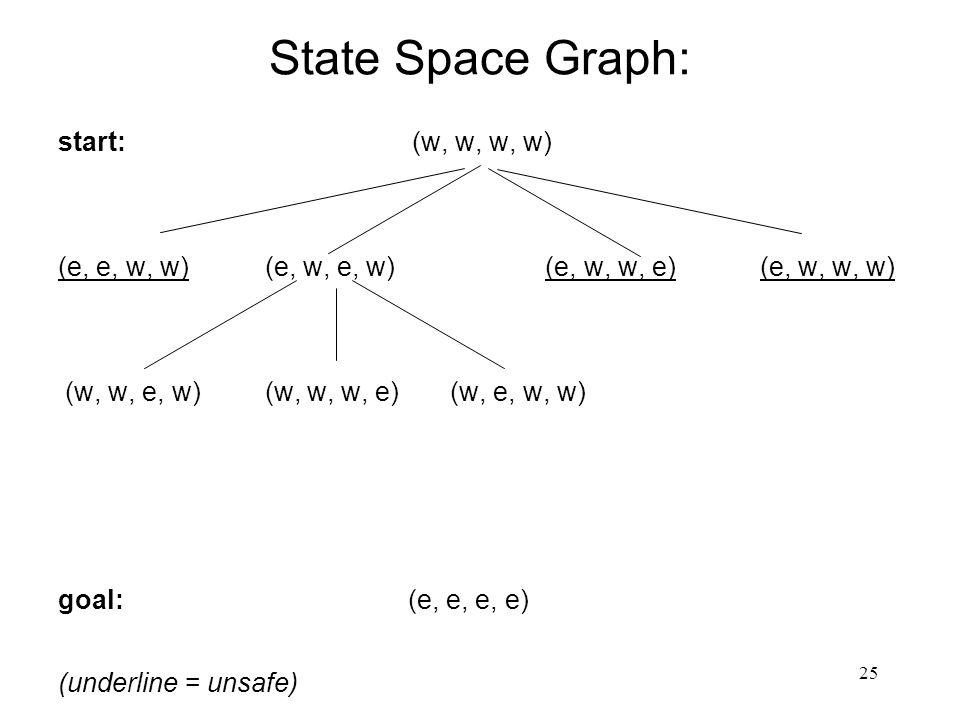 25 State Space Graph: start: (w, w, w, w) (e, e, w, w) (e, w, e, w) (e, w, w, e) (e, w, w, w) (w, w, e, w) (w, w, w, e) (w, e, w, w) goal: (e, e, e, e) (underline = unsafe)