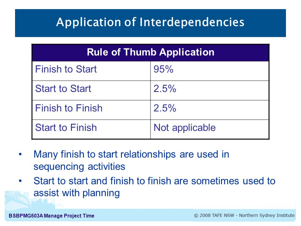 BSBPMG503A Manage Project Time Application of Interdependencies Rule of Thumb Application Finish to Start95% Start to Start2.5% Finish to Finish2.5% S