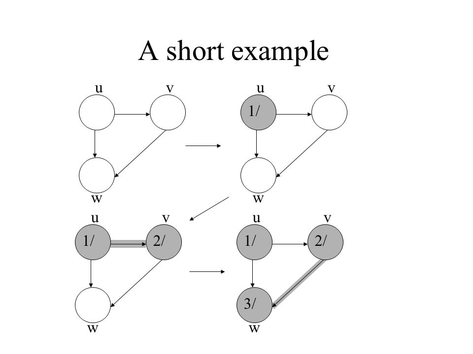 A short example uv w uv w 1/ uv w 2/ uv w 1/2/ 3/