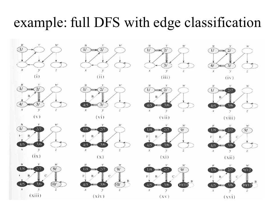 example: full DFS with edge classification