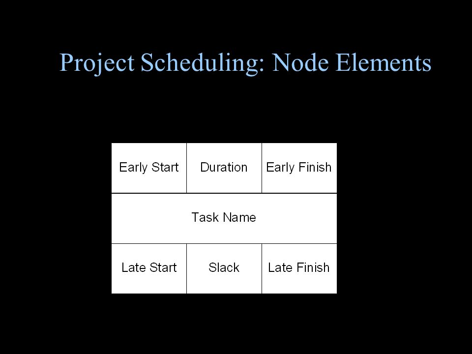 Project Scheduling: Node Elements