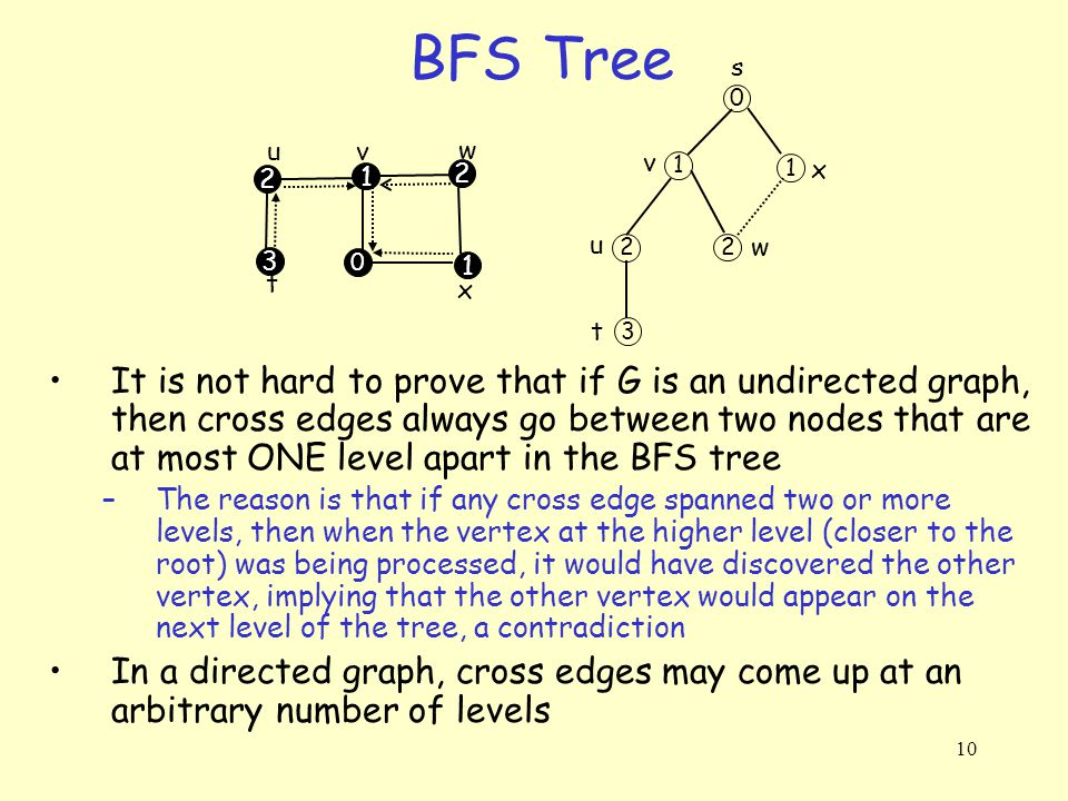 10 BFS Tree t s x w vu 3 1 2 2 1 0 0 1 1 2 2 3 v x u t w It is not hard to prove that if G is an undirected graph, then cross edges always go between two nodes that are at most ONE level apart in the BFS tree –The reason is that if any cross edge spanned two or more levels, then when the vertex at the higher level (closer to the root) was being processed, it would have discovered the other vertex, implying that the other vertex would appear on the next level of the tree, a contradiction In a directed graph, cross edges may come up at an arbitrary number of levels