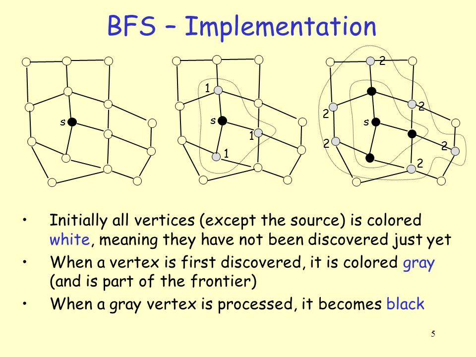 6 BFS - Implementation The search makes use of a FIFO queue, Q We also maintain arrays –color[u], which holds the color of vertex u either white, gray, black –pred[u], which points to the predecessor of u The vertex that discovered u –d[u], the distance from s to u s s s 1 1 1 2 2 2 2 2 2