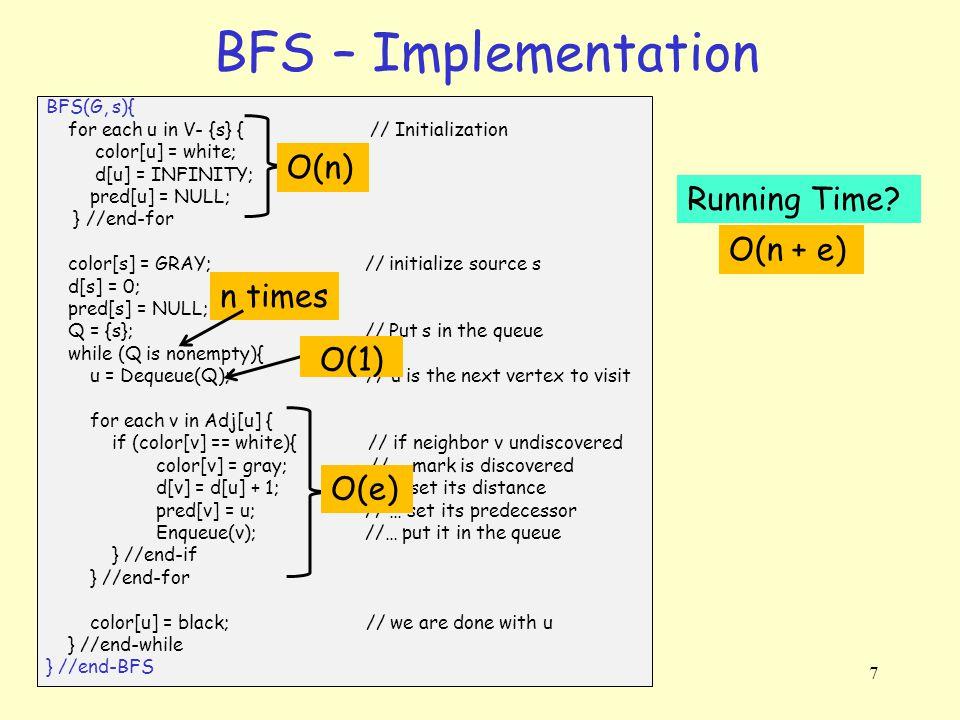 8 BFS - Example t s x w v u ∞ ∞ ∞ ∞ 0 Q: s t s x w vu ∞ 1 ∞ ∞ 1 0 Q: v, x t s x w vu ∞ 1 2 2 1 0 Q: x, u, w t s x w vu ∞ 1 2 2 1 0 Q: u, w t s x w vu 3 1 2 2 1 0 Q: w, t t s x w vu 3 1 2 2 1 0 Q: ∞ 1122 3