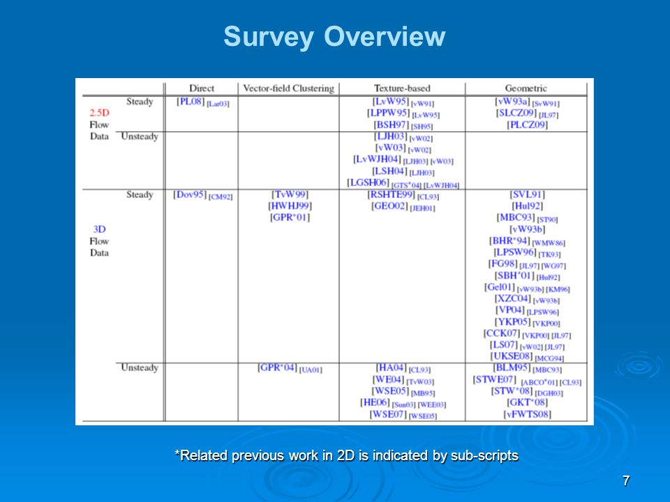 7 Survey Overview *Related previous work in 2D is indicated by sub-scripts