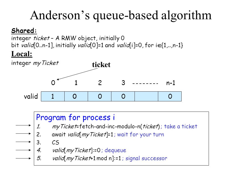 Anderson's queue-based algorithm Shared: integer ticket – A RMW object, initially 0 bit valid[0..n-1], initially valid[0]=1 and valid[i]=0, for i  {1,..,n-1} Local: integer myTicket Program for process i 1.myTicket=fetch-and-inc-modulo-n(ticket) ; take a ticket 2.await valid[myTicket]=1 ; wait for your turn 3.CS 4.valid[myTicket]:=0 ; dequeue 5.valid[myTicket+1 mod n]:=1 ; signal successor 0123n-1 valid10 1 0000 ticket