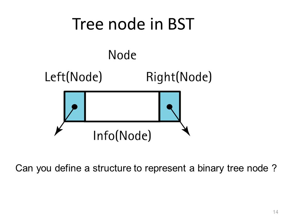 Tree node in BST 14 Can you define a structure to represent a binary tree node