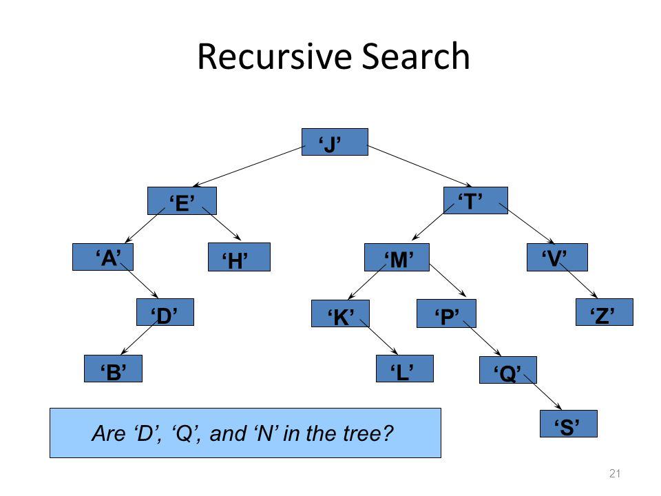 Recursive Search 21 'J' 'E' 'A' 'H' 'T' 'M' 'K' 'V' 'P' 'Z''D''Q''L''B''S' Are 'D', 'Q', and 'N' in the tree
