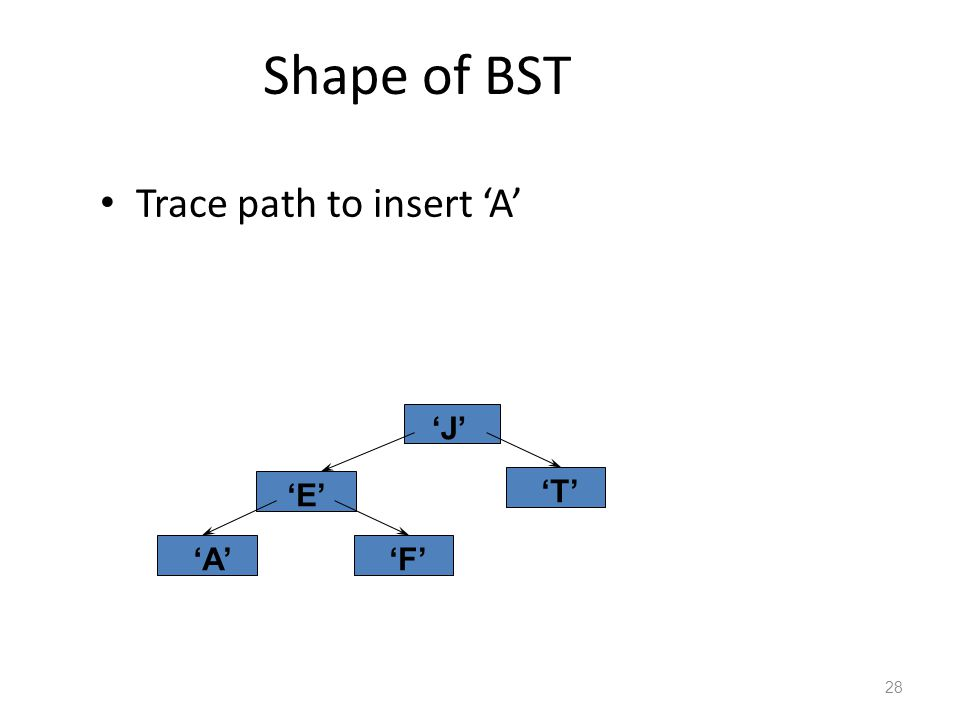 Shape of BST Trace path to insert 'A' 28 'J' 'E' 'F' 'T' 'A'