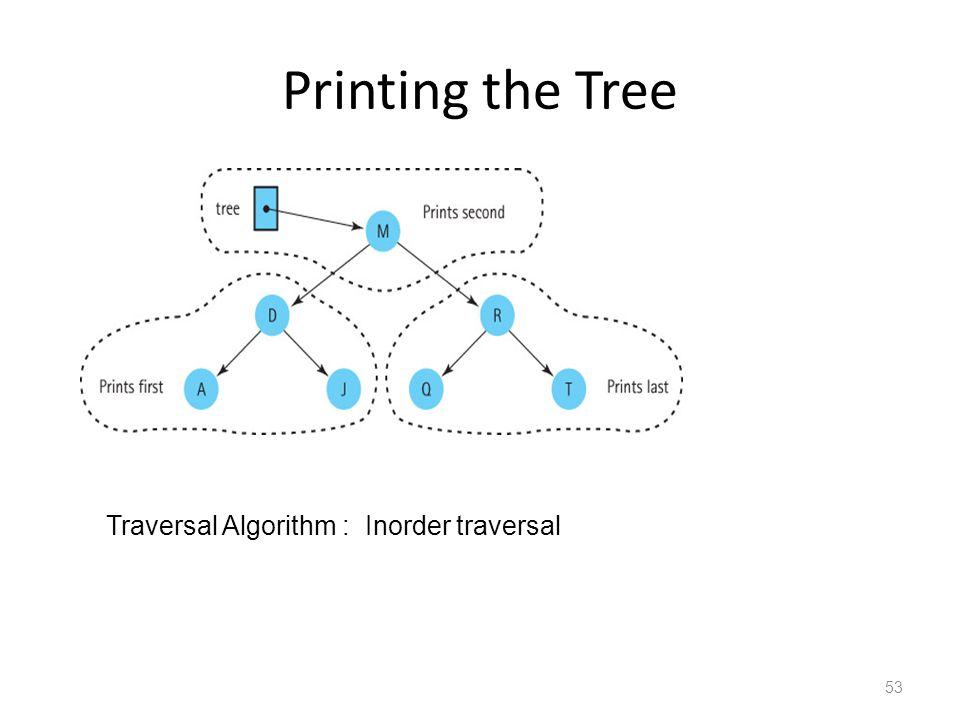 Printing the Tree 53 Traversal Algorithm : Inorder traversal