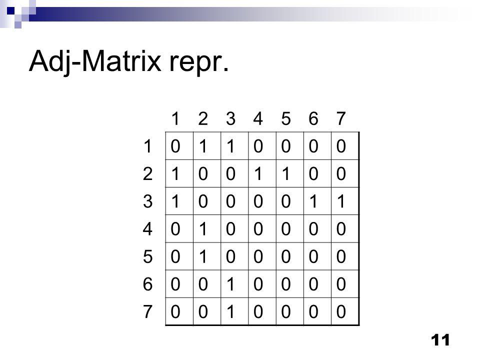 11 Adj-Matrix repr. 1234567 10110000 21001100 31000011 40100000 50100000 60010000 70010000