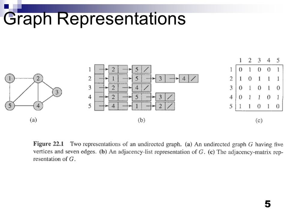 5 Graph Representations